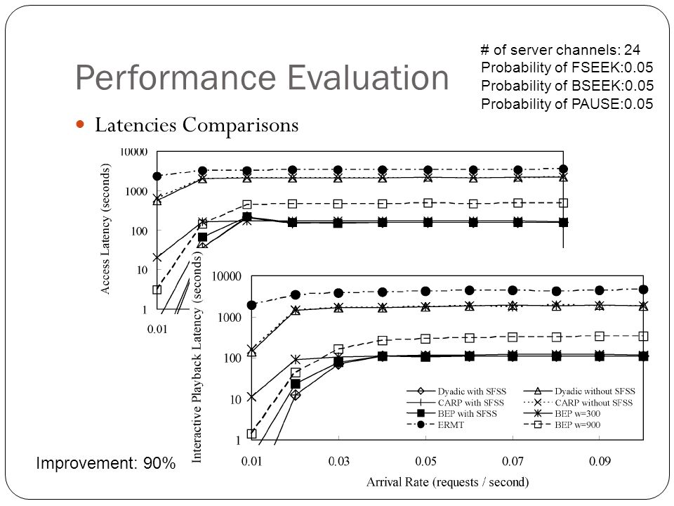 Performance Evaluation Latencies Comparisons Improvement: 90% # of server channels: 24 Probability of FSEEK:0.05 Probability of BSEEK:0.05 Probability of PAUSE:0.05