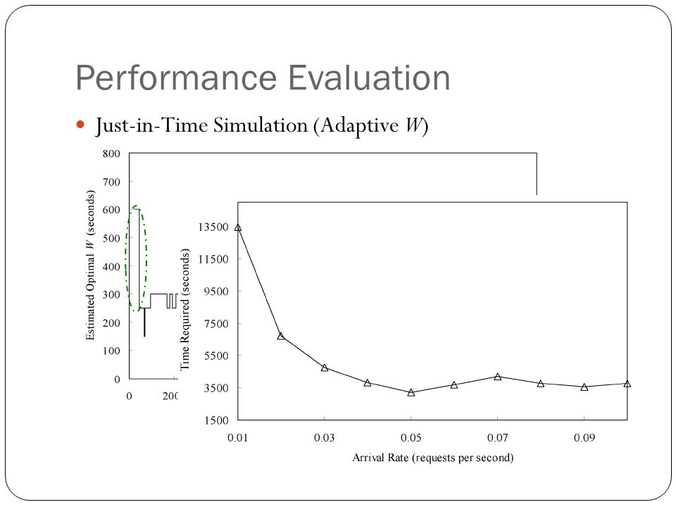 Performance Evaluation Just-in-Time Simulation (Adaptive W)