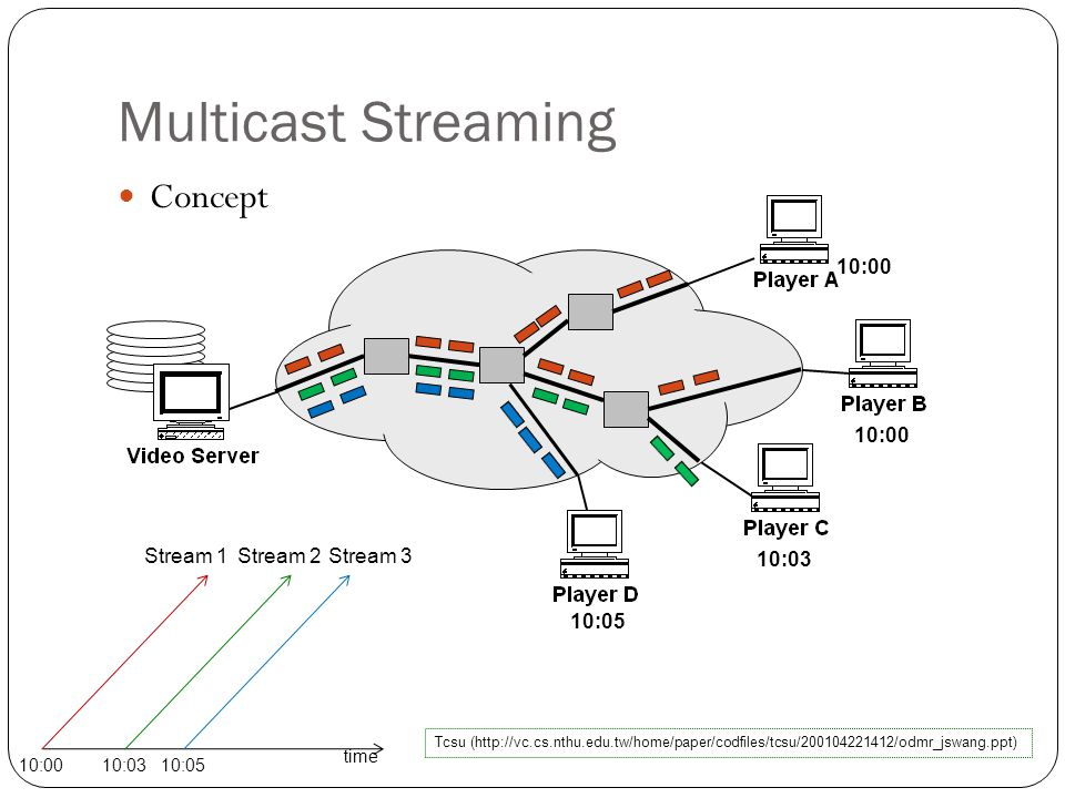 Multicast Streaming Concept 10:00 10:03 10:05 Tcsu (http://vc.cs.nthu.edu.tw/home/paper/codfiles/tcsu/200104221412/odmr_jswang.ppt) time 10:0010:0310:05 Stream 1Stream 2Stream 3