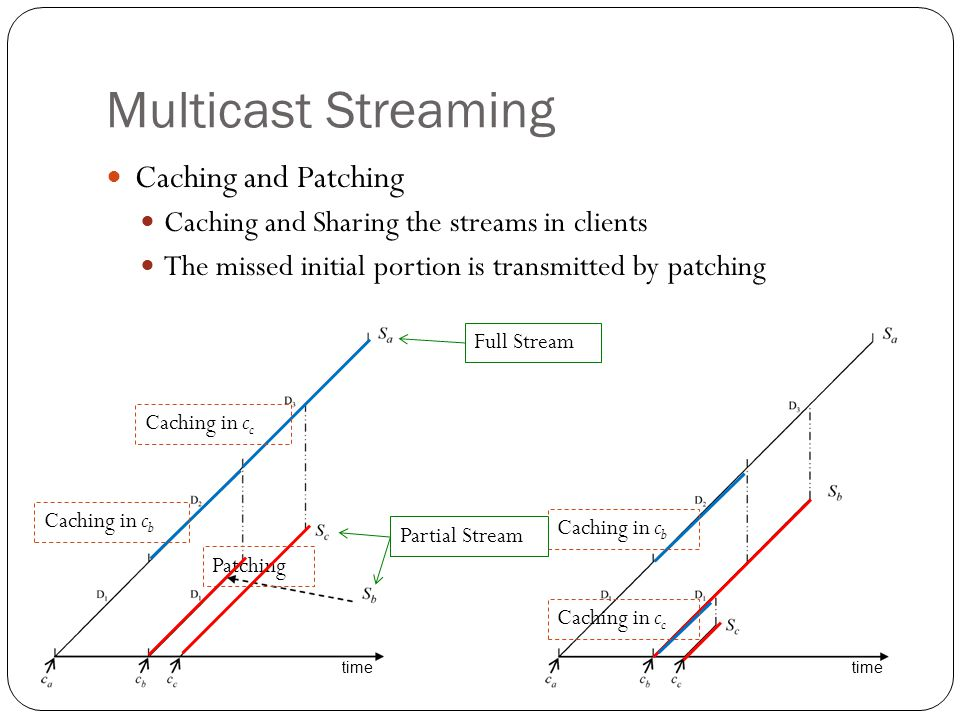Performance Evaluation Optimization of the Full Stream Restart Threshold # of server channels: 24 Probability of FSEEK:0.1 Probability of BSEEK:0.1 Probability of PAUSE:0.1
