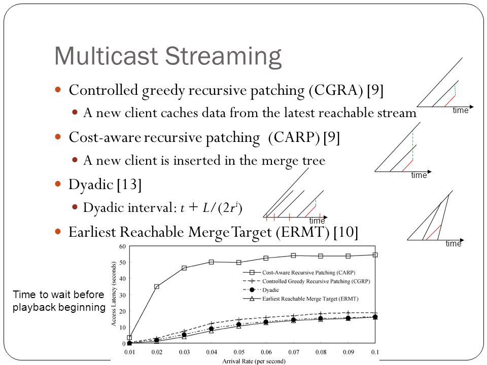 Multicast Streaming Controlled greedy recursive patching (CGRA) [9] A new client caches data from the latest reachable stream Cost-aware recursive patching (CARP) [9] A new client is inserted in the merge tree Dyadic [13] Dyadic interval: t + L/(2r i ) Earliest Reachable Merge Target (ERMT) [10] time Time to wait before playback beginning