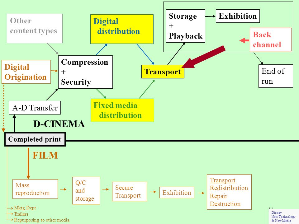 11 A-D Transfer Other content types Fixed media distribution Transport End of run Digital distribution D-CINEMA Completed print Back channel Compression + Security Digital Origination Secure Transport Exhibition Transport Redistribution Repair Destruction Q/C and storage Mass reproduction FILM Mktg Dept Trailers Repurposing to other media Disney New Technology & New Media Storage + Playback Exhibition