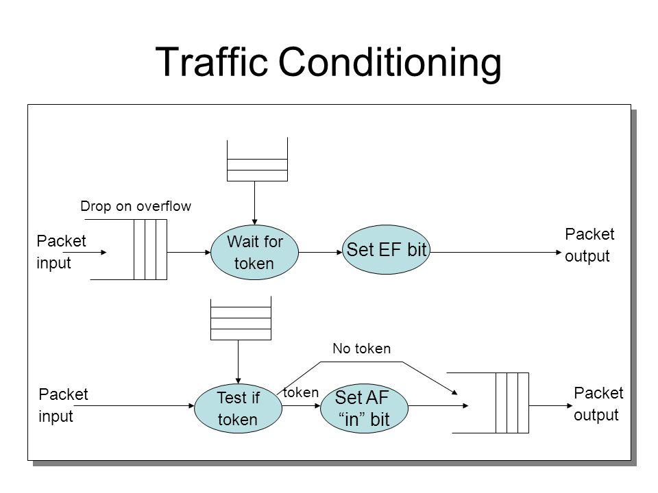 """Traffic Conditioning Wait for token Set EF bit Packet input Packet output Test if token Set AF """"in"""" bit token No token Packet input Packet output Drop"""