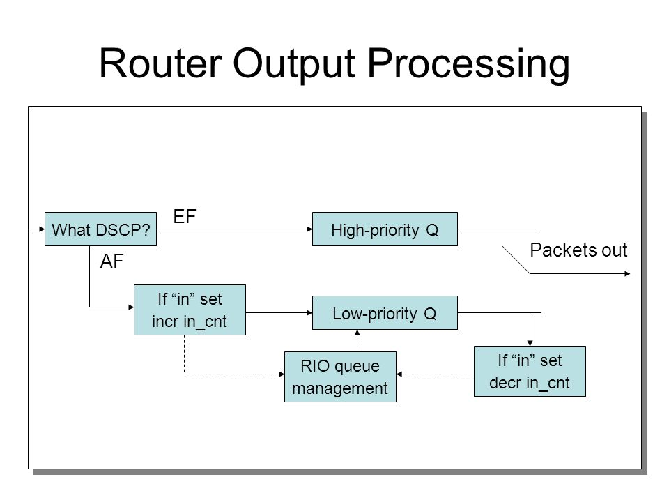 Router Output Processing What DSCP.