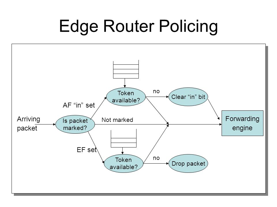 Edge Router Policing Arriving packet Is packet marked.