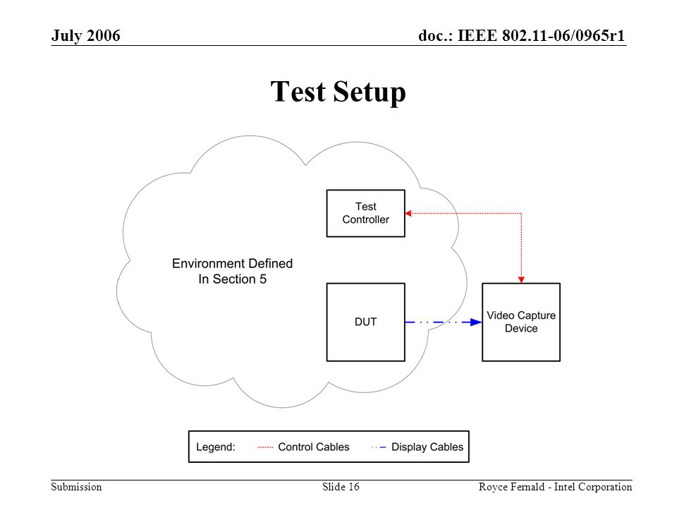 doc.: IEEE 802.11-06/0965r1 Submission July 2006 Royce Fernald - Intel CorporationSlide 16 Test Setup