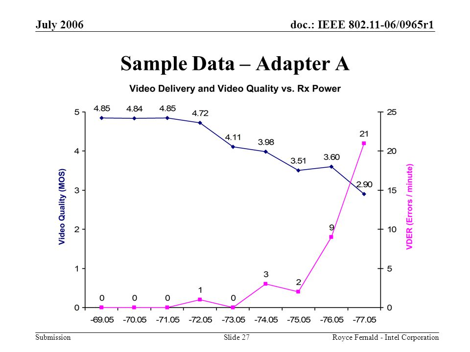 doc.: IEEE 802.11-06/0965r1 Submission July 2006 Royce Fernald - Intel CorporationSlide 27 Sample Data – Adapter A