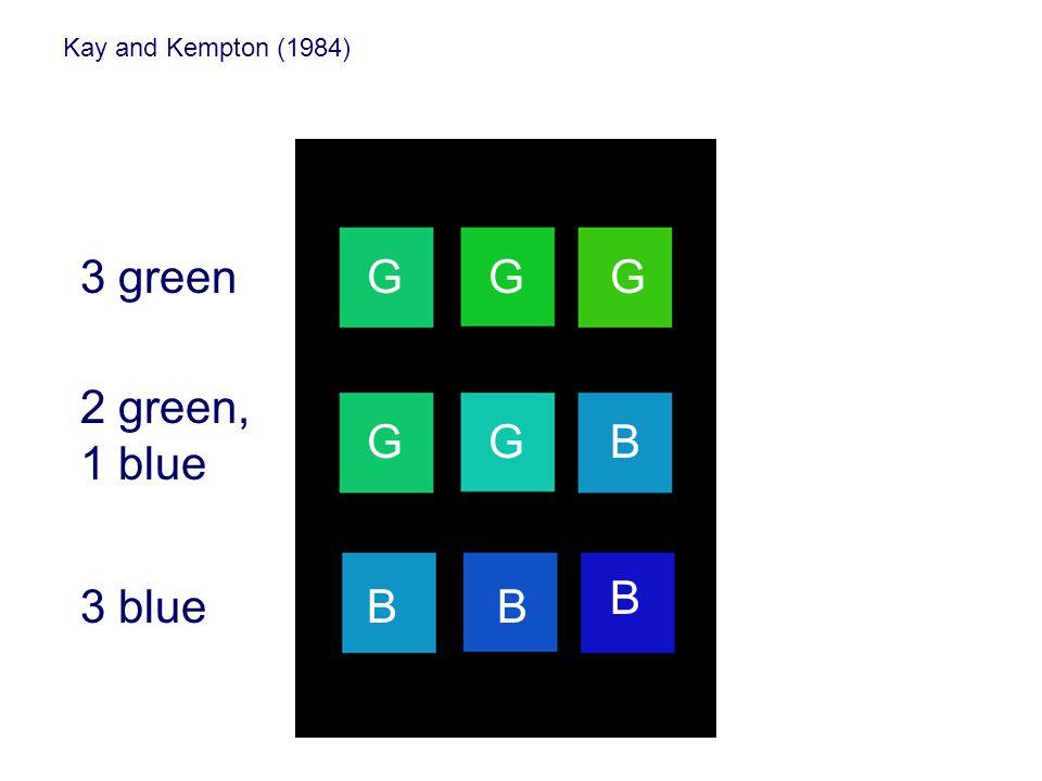 Kay and Kempton (1984) 3 green 2 green, 1 blue 3 blue GGG GGB BB B