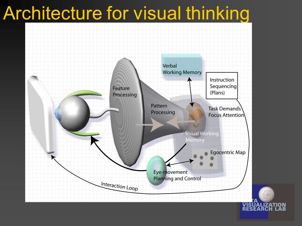 Architecture for visual thinking