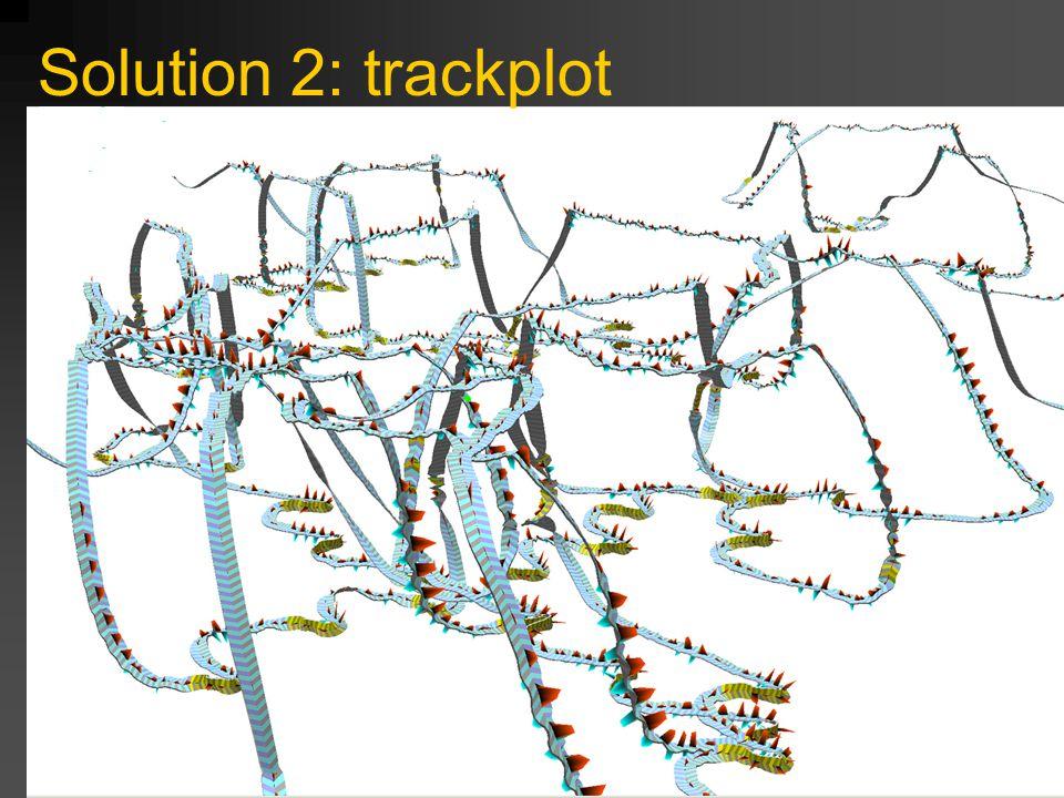 Solution 2: trackplot