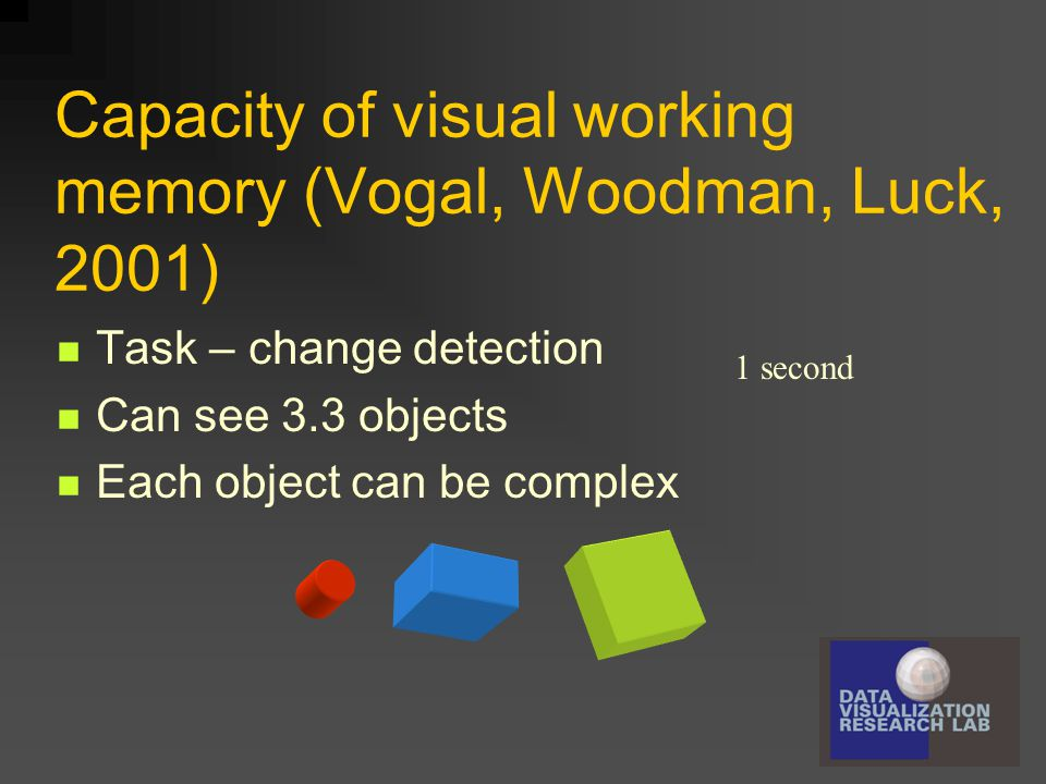 Capacity of visual working memory (Vogal, Woodman, Luck, 2001) Task – change detection Can see 3.3 objects Each object can be complex 1 second