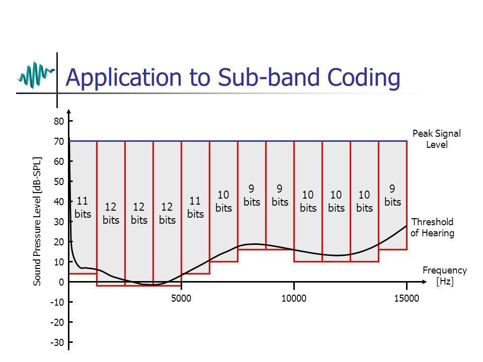 16 bits Quantisation noise 12 bits Quantisation Implications Sound Pressure Level [dB-SPL] 80 70 60 50 40 30 20 10 0 -10 -20 -30 50001000015000 Freque