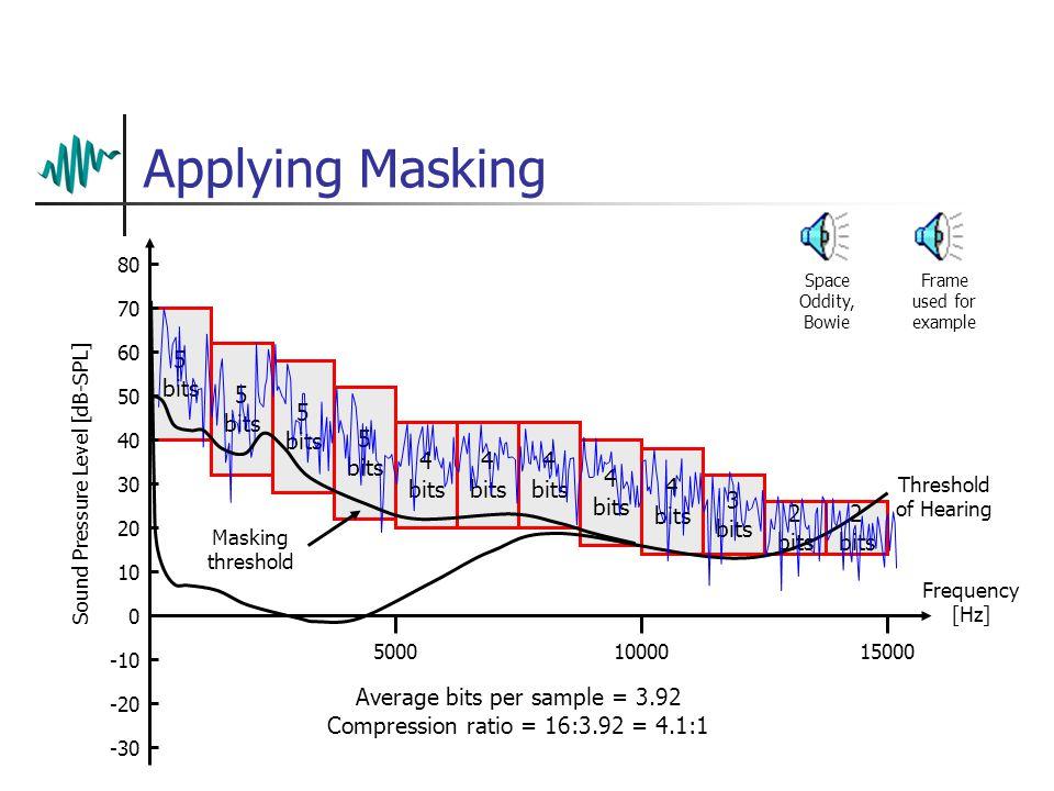 The Masking Threshold Sound Pressure Level [dB-SPL] 80 70 60 50 40 30 20 10 0 -10 -20 -30 50001000015000 Frequency [Hz] Threshold of Hearing Masking threshold Signal