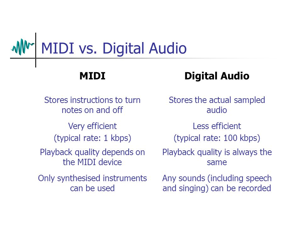 Standard MIDI Limitations In a MIDI file, it is the instructions to play the notes that are stored, not the audio itself The quality of the reproduction depends on the synthesiser used for playback Original recording Playback on other synthesisers / sound cards
