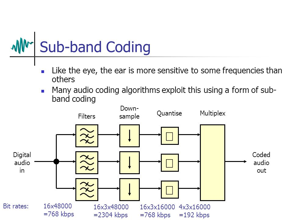 Block Diagrams Sub-band filter bank Scale and Quantise Multiplex and Data Format Code Side Info FFT Psycho- acoustic model ENCODER Digital Audio In De- Multiplex Descale & Dequantise Inverse filter bank Decode Side Info DECODER Digital Audio Out Coded Audio In Coded Audio Out Masking thresholds
