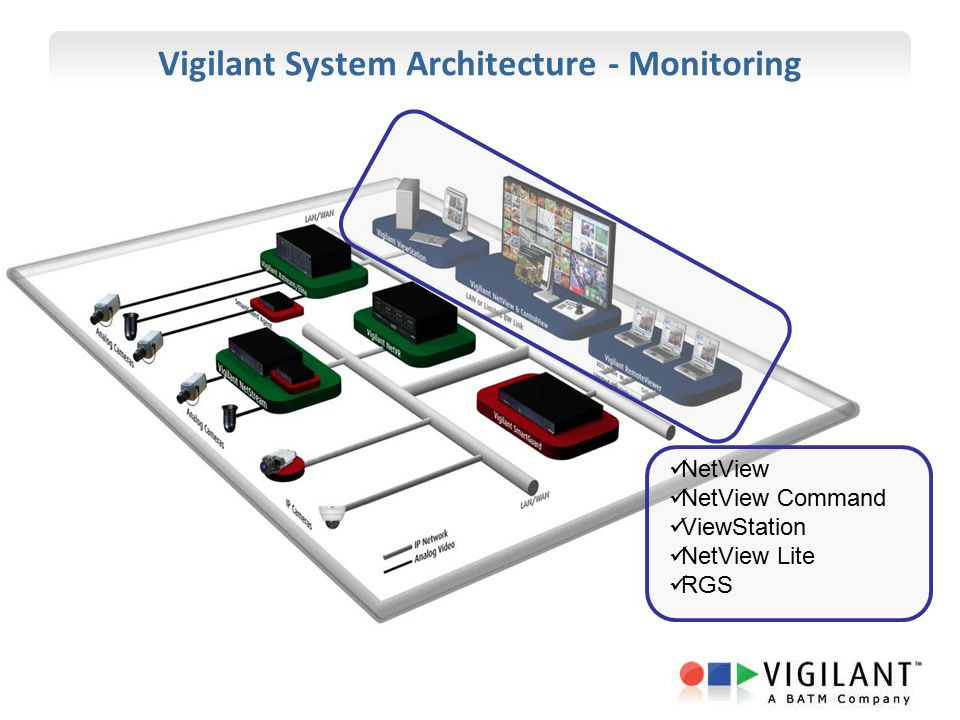 Vigilant System Architecture - Monitoring NetView NetView Command ViewStation NetView Lite RGS