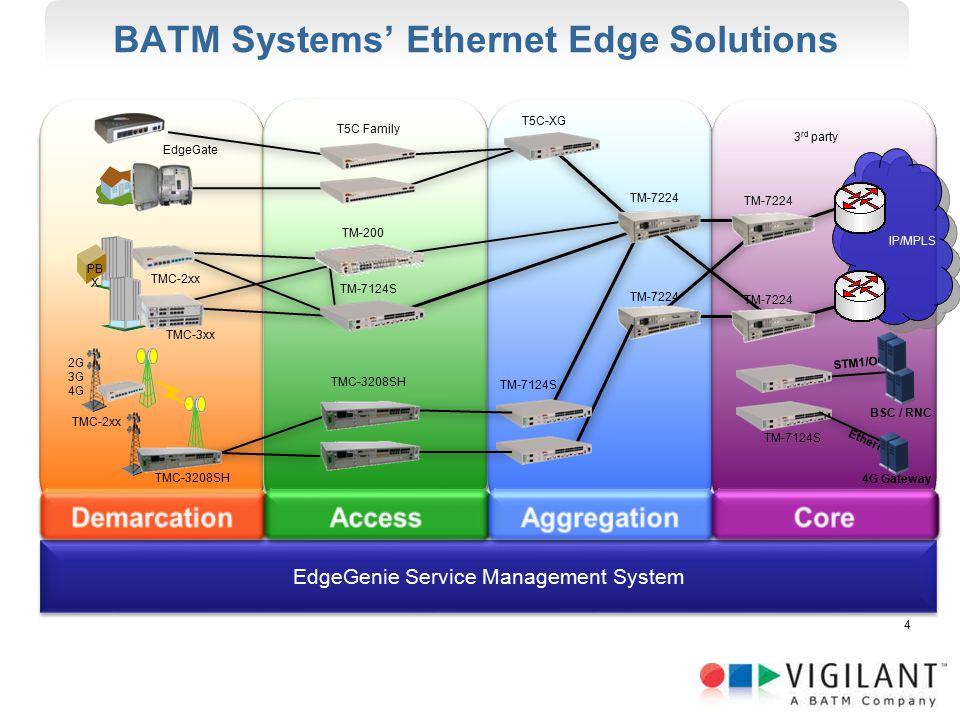 BATM Systems' Ethernet Edge Solutions EdgeGenie Service Management System TM-7124S TMC-3208SH T5C Family T5C-XG TM-7124S BSC / RNC 4G Gateway STM1/OC3 Ethernet TM-7224 TM-200 PB X TMC-3208SH TMC-2xx 2G 3G 4G IP/MPLS 3 rd party TM-7224 TMC-2xx TMC-3xx EdgeGate 4