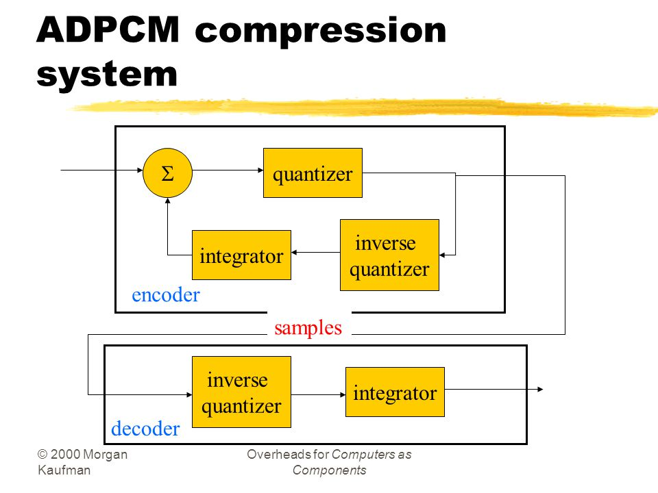 © 2000 Morgan Kaufman Overheads for Computers as Components ADPCM compression system quantizer integrator inverse quantizer  encoder inverse quantizer integrator decoder samples