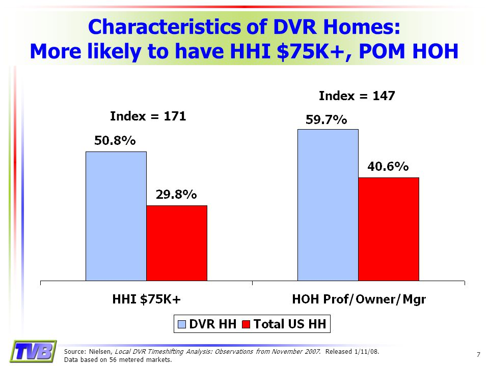 7 Characteristics of DVR Homes: More likely to have HHI $75K+, POM HOH Index = 171 Index = 147 Source: Nielsen, Local DVR Timeshifting Analysis: Observations from November 2007.