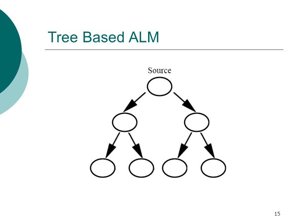 15 Tree Based ALM