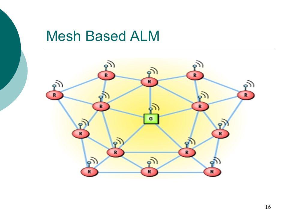 16 Mesh Based ALM