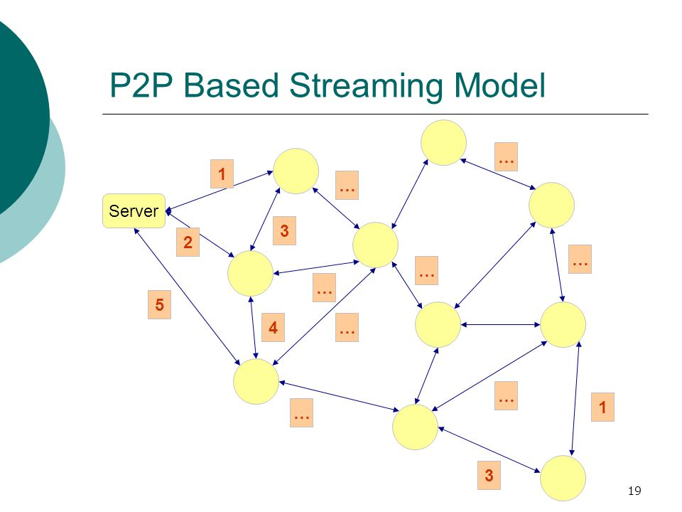 19 Server 1 2 5 3 4 … … … … … … … … 1 3 P2P Based Streaming Model