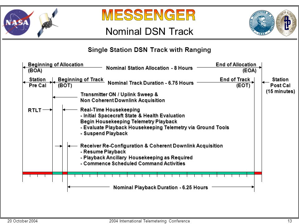 20 October 2004132004 International Telemetering Conference Nominal DSN Track Single Station DSN Track with Ranging Beginning of Allocation (BOA) End of Allocation (EOA) Receiver Re-Configuration & Coherent Downlink Acquisition - Resume Playback - Playback Ancillary Housekeeping as Required - Commence Scheduled Command Activities Station Pre Cal Station Post Cal (15 minutes) Beginning of Track (BOT) End of Track (EOT) Nominal Station Allocation - 8 Hours Nominal Track Duration - 6.75 Hours Nominal Playback Duration - 6.25 Hours Transmitter ON / Uplink Sweep & Non Coherent Downlink Acquisition Real-Time Housekeeping - Initial Spacecraft State & Health Evaluation Begin Housekeeping Telemetry Playback - Evaluate Playback Housekeeping Telemetry via Ground Tools - Suspend Playback RTLT