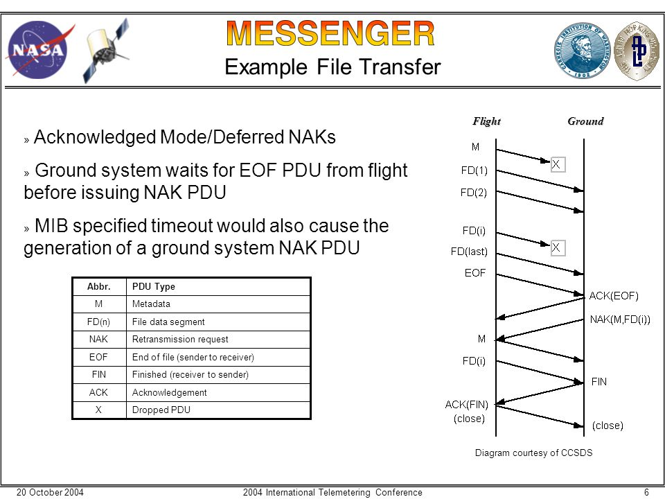 20 October 200462004 International Telemetering Conference Example File Transfer Dropped PDUX AcknowledgementACK Finished (receiver to sender)FIN End