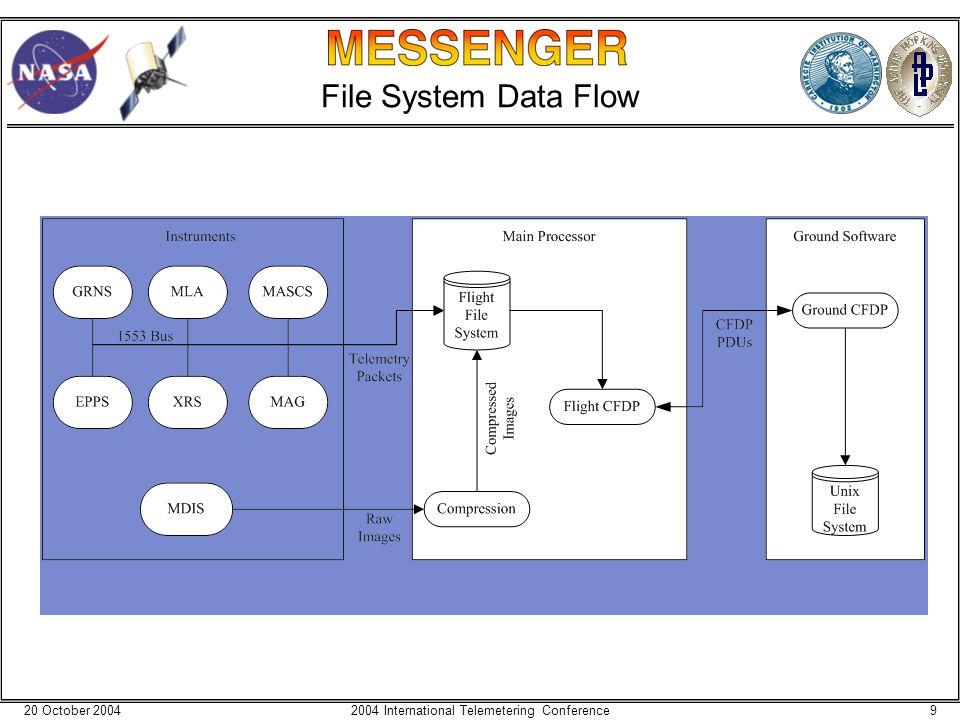 20 October 200492004 International Telemetering Conference File System Data Flow