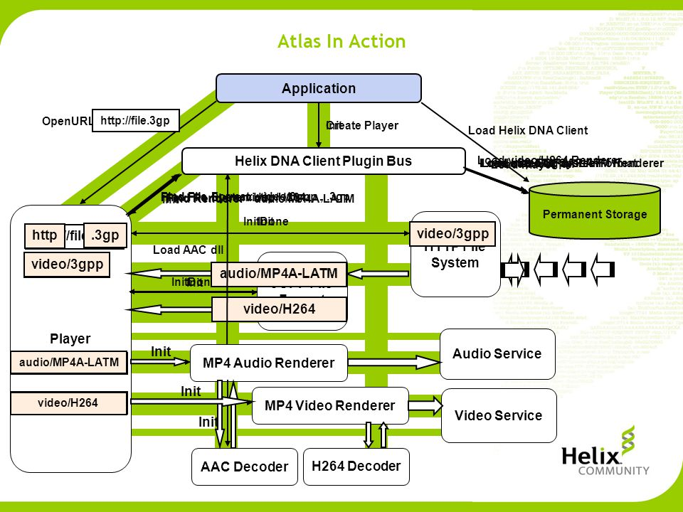 Atlas In Action Application Helix DNA Client Plugin Bus Permanent Storage Load Helix DNA Client InitCreate Player Load Player Player Init OpenURL(http://file.3gp)http://file.3gp Find File System http Load http File System HTTP File System InitInitDone video/3gpp Find File Format: video/3gpp.3gp,.3gp Load video/3gpp File Format 3GPP File Format Init InitDone audio/MP4A-LATM video/H264 audio/MP4A-LATM video/H264 Find Renderer audio/MP4A-LATM Load audio/MP4A-LATM Renderer audio/MP4A-LATM MP4 Audio Renderer Init MP4 Video Renderer video/H264 Load video/H264 Renderer Init Find Renderer Load AAC dll AAC Decoder Init H264 Decoder Audio Service Video Service