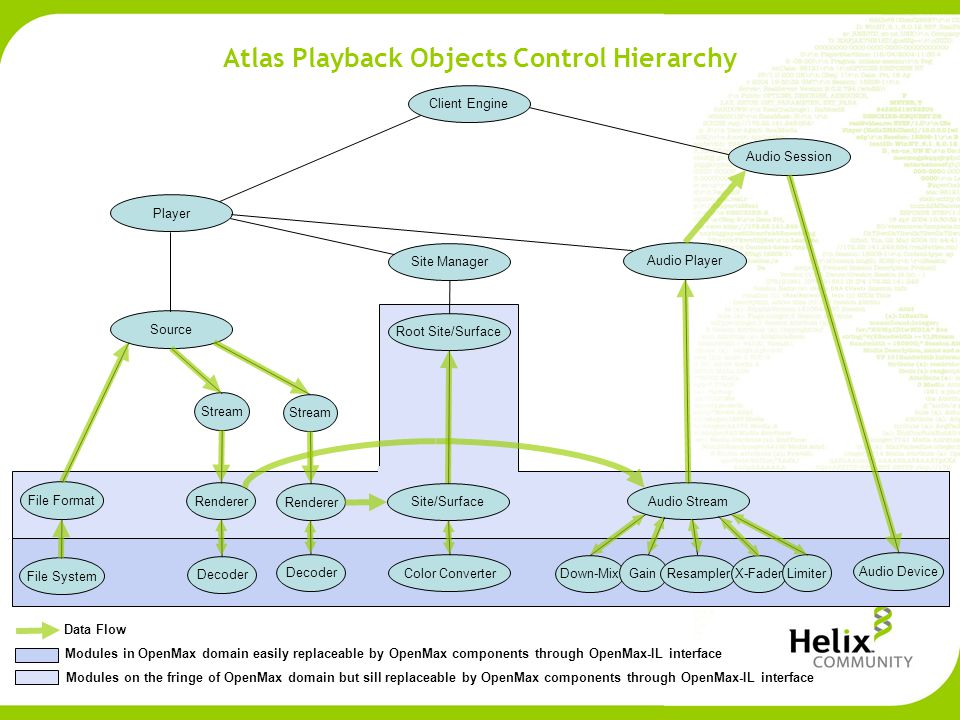 Atlas Playback Objects Control Hierarchy Client Engine Audio Session Audio Player Player Site Manager Source File System Stream File Format Renderer Decoder Root Site/Surface Site/Surface Color Converter Audio Stream Down-Mix Gain ResamplerX-Fader Limiter Audio Device Data Flow Modules in OpenMax domain easily replaceable by OpenMax components through OpenMax-IL interface Modules on the fringe of OpenMax domain but sill replaceable by OpenMax components through OpenMax-IL interface