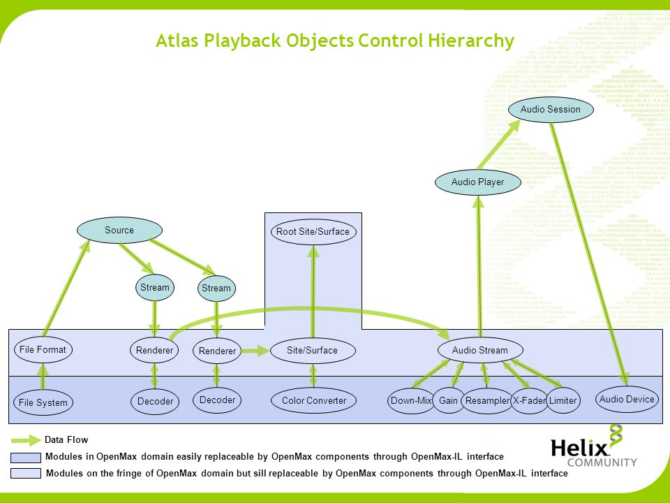 Atlas Playback Objects Control Hierarchy Audio Session Audio Player Source File System Stream File Format Renderer Decoder Root Site/Surface Site/Surface Color Converter Audio Stream Down-Mix Gain ResamplerX-Fader Limiter Audio Device Data Flow Modules in OpenMax domain easily replaceable by OpenMax components through OpenMax-IL interface Modules on the fringe of OpenMax domain but sill replaceable by OpenMax components through OpenMax-IL interface