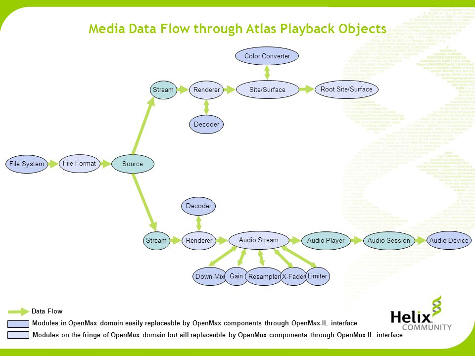 Media Data Flow through Atlas Playback Objects Audio SessionAudio Player Source File System Stream File Format Renderer Decoder Root Site/Surface Site