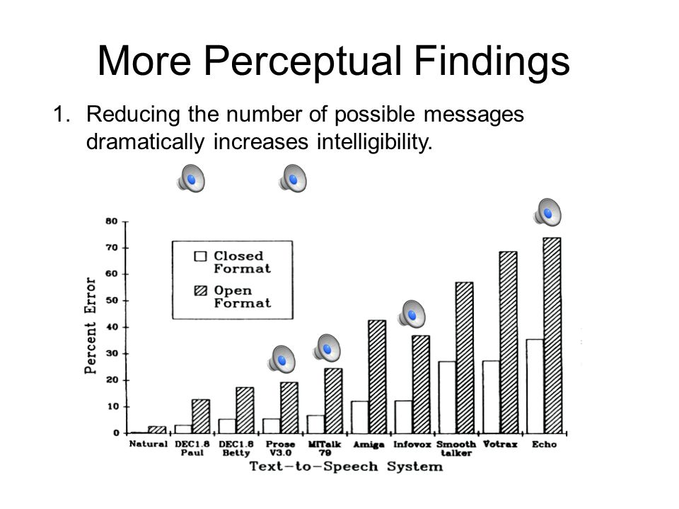 Synthetic Speech Perception In the early days, speech scientists thought that synthetic speech would lead to a form of super speech = ideal speech, without any of the extraneous noise of natural productions.