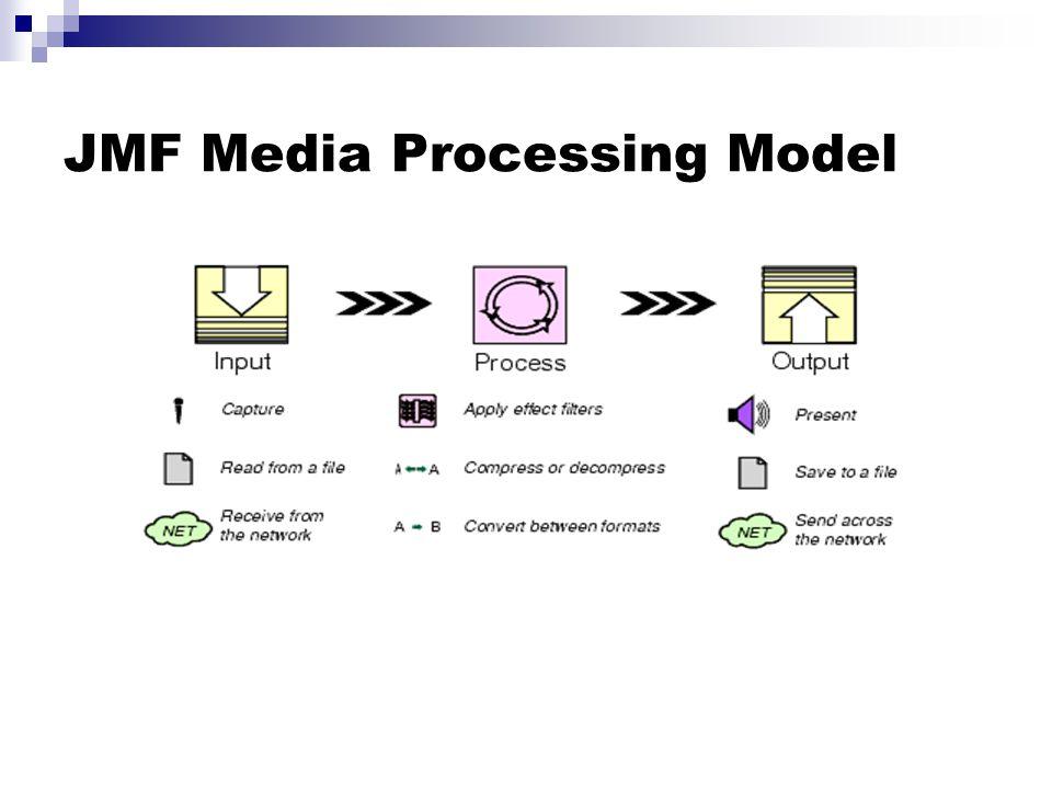 JMF Media Processing Model