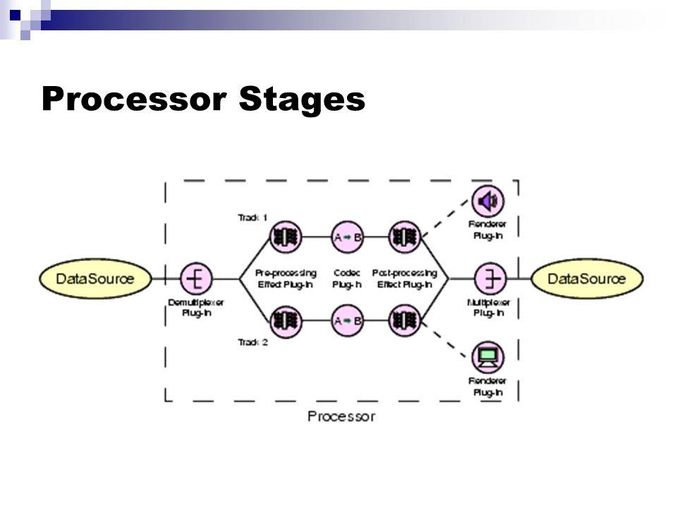 Processor Stages