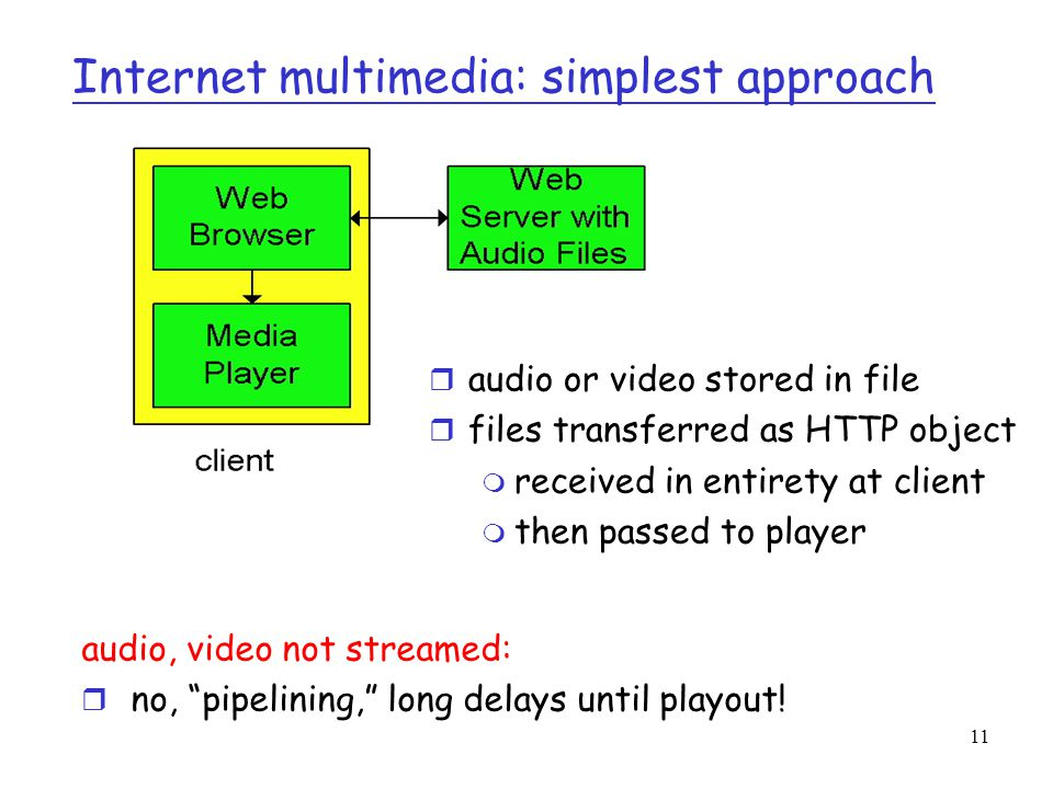 "11 Internet multimedia: simplest approach audio, video not streamed: r no, ""pipelining,"" long delays until playout! r audio or video stored in file r"