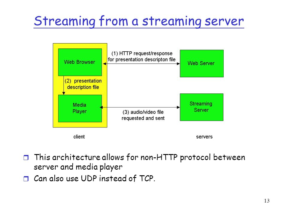 13 Streaming from a streaming server r This architecture allows for non-HTTP protocol between server and media player r Can also use UDP instead of TC