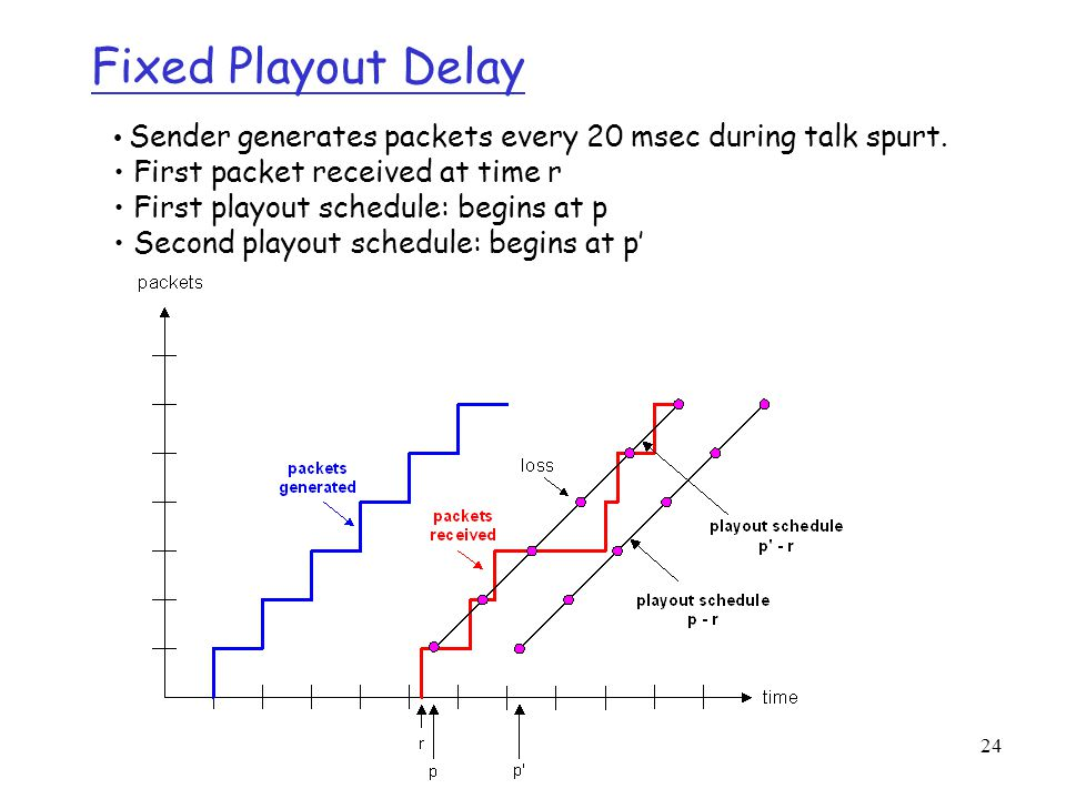 24 Fixed Playout Delay Sender generates packets every 20 msec during talk spurt. First packet received at time r First playout schedule: begins at p S
