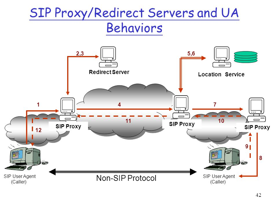 42 SIP Proxy/Redirect Servers and UA Behaviors SIP User Agent (Caller) SIP Proxy Redirect Server SIP User Agent (Caller) SIP Proxy Location Service 1