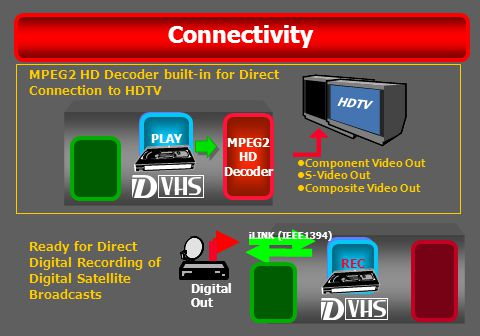 Connectivity MPEG2 HD Decoder built-in for Direct Connection to HDTV MPEG2 Decoder MPEG2 HD Decoder PLAY Component Video Out S-Video Out Composite Video Out HDTV Ready for Direct Digital Recording of Digital Satellite Broadcasts REC Digital Out iLINK (IEEE1394)
