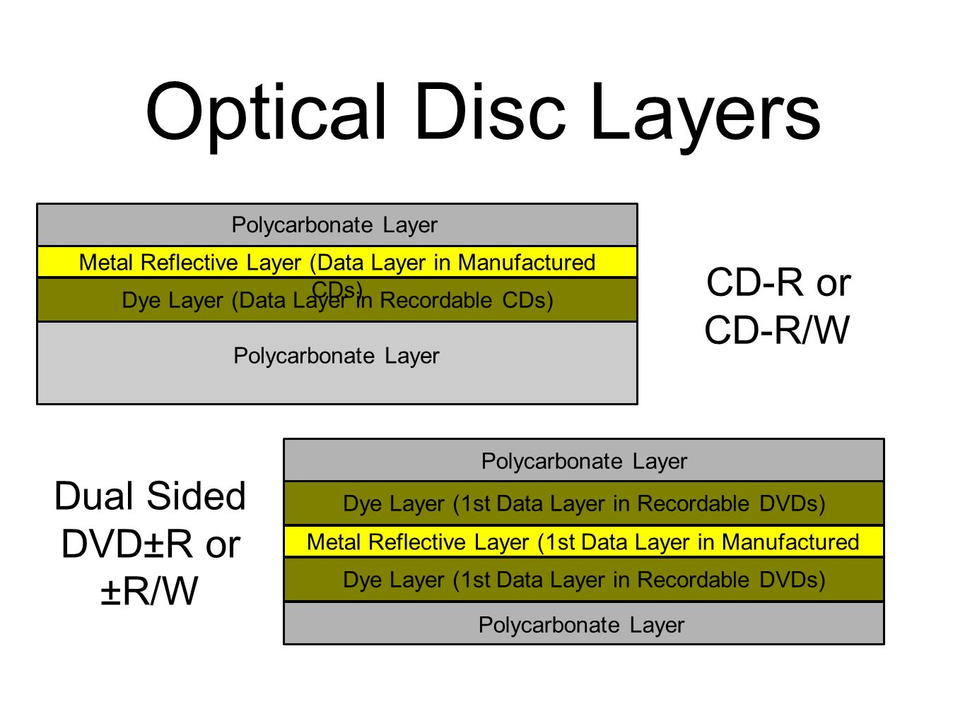 Dye Layer (1st Data Layer in Recordable DVDs) Optical Disc Layers Polycarbonate Layer Metal Reflective Layer (Data Layer in Manufactured CDs) Dye Layer (Data Layer in Recordable CDs) Polycarbonate Layer Metal Reflective Layer (1st Data Layer in Manufactured DVDs) Dye Layer (1st Data Layer in Recordable DVDs) Polycarbonate Layer CD-R or CD-R/W Dual Sided DVD±R or ±R/W
