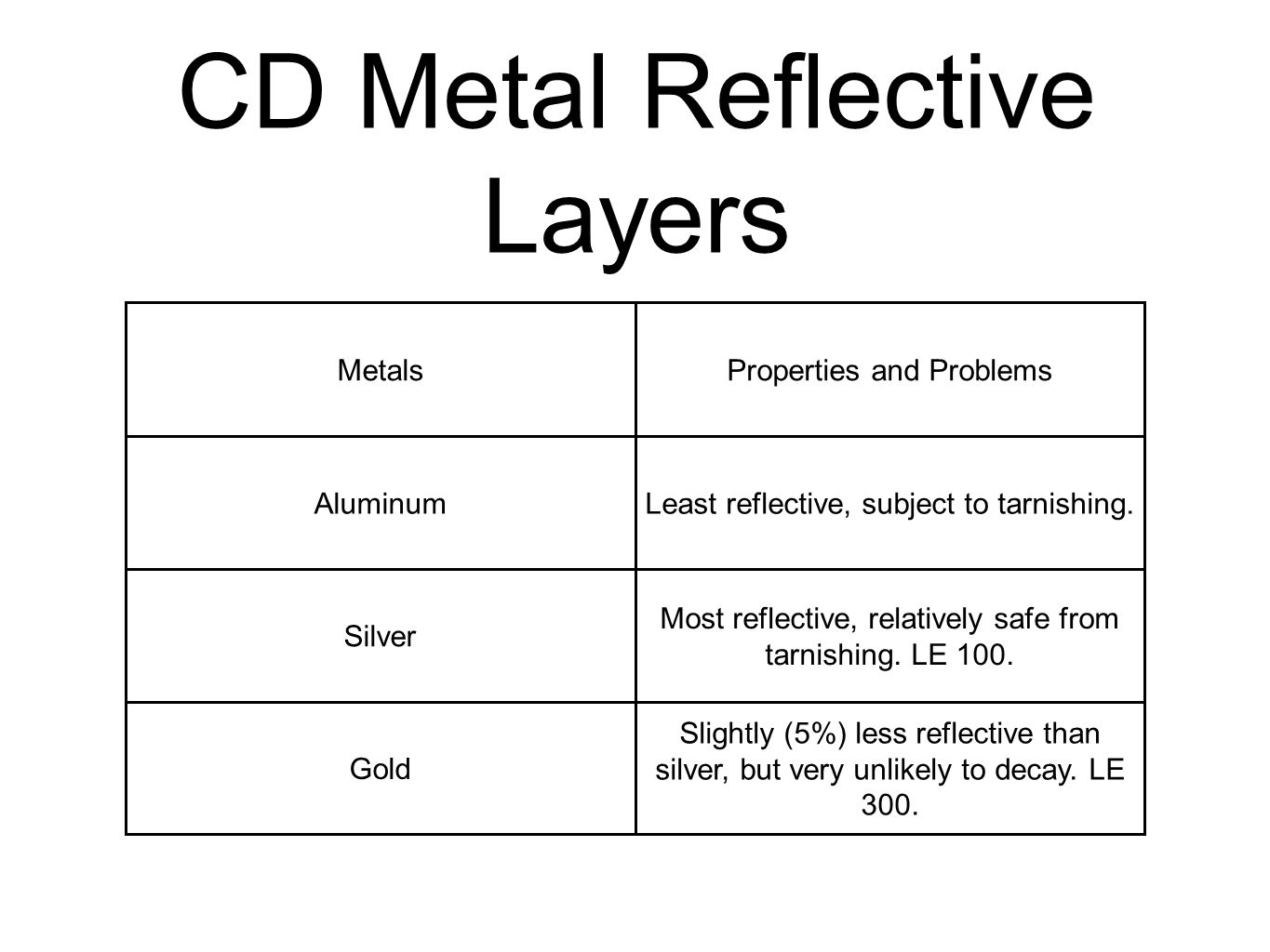 CD Metal Reflective Layers MetalsProperties and Problems AluminumLeast reflective, subject to tarnishing.