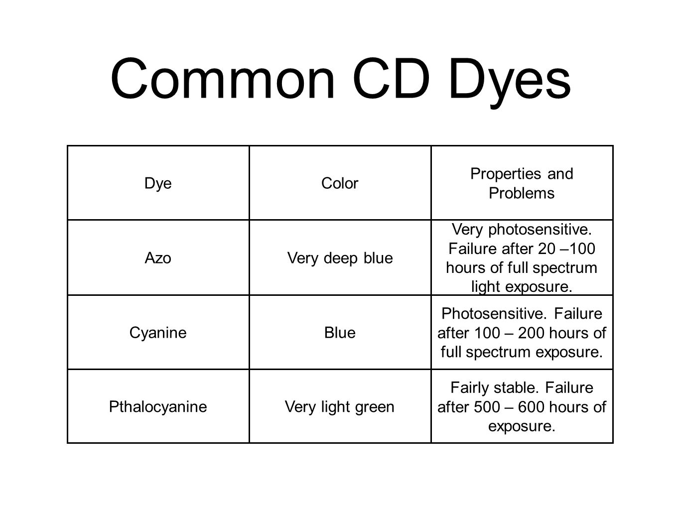 Common CD Dyes DyeColor Properties and Problems AzoVery deep blue Very photosensitive.