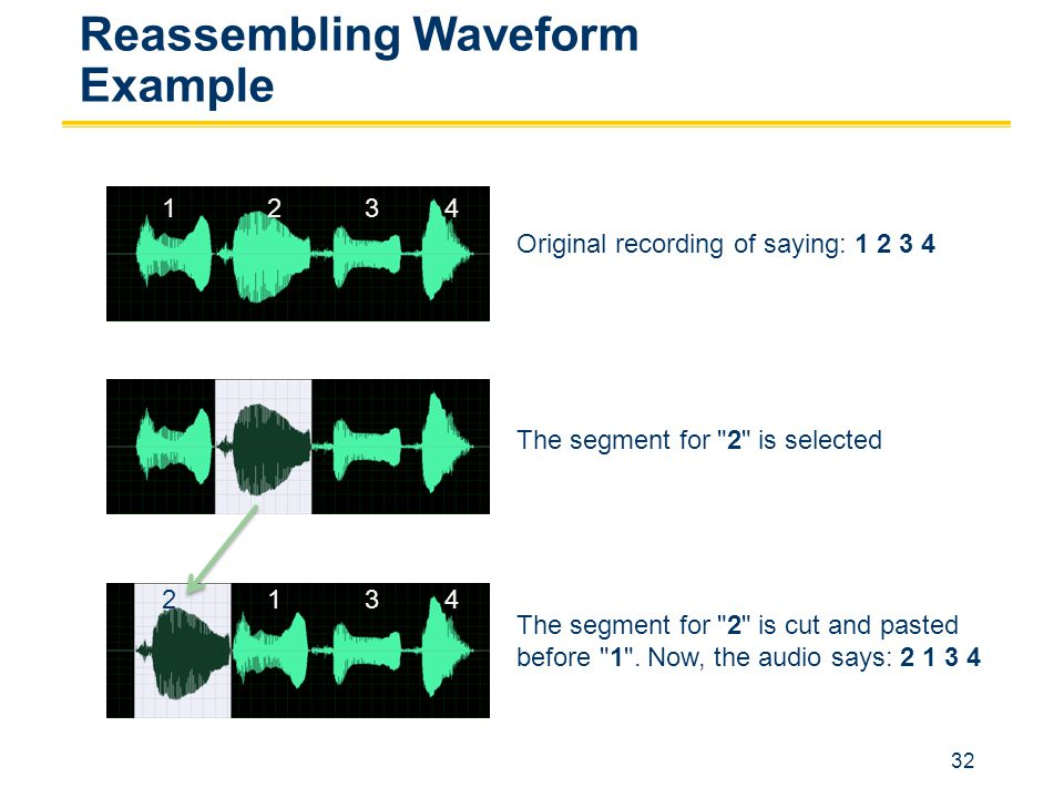 32 Reassembling Waveform Example Original recording of saying: 1 2 3 4 The segment for 2 is selected The segment for 2 is cut and pasted before 1 .