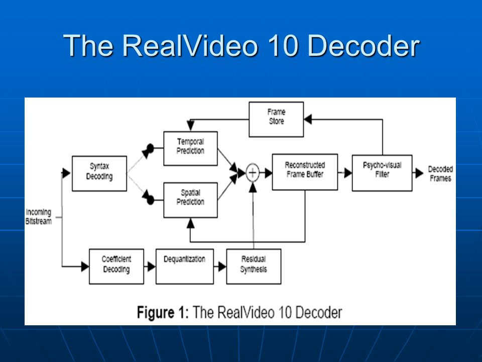 The RealVideo 10 Decoder