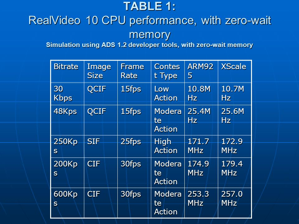 TABLE 1: RealVideo 10 CPU performance, with zero-wait memory Simulation using ADS 1.2 developer tools, with zero-wait memory Bitrate Image Size Frame Rate Contes t Type ARM92 5 XScale 30 Kbps QCIF15fps Low Action 10.8M Hz 10.7M Hz 48KpsQCIF15fps Modera te Action 25.4M Hz 25.6M Hz 250Kp s SIF25fps High Action 171.7 MHz 172.9 MHz 200Kp s CIF30fps Modera te Action 174.9 MHz 179.4 MHz 600Kp s CIF30fps Modera te Action 253.3 MHz 257.0 MHz