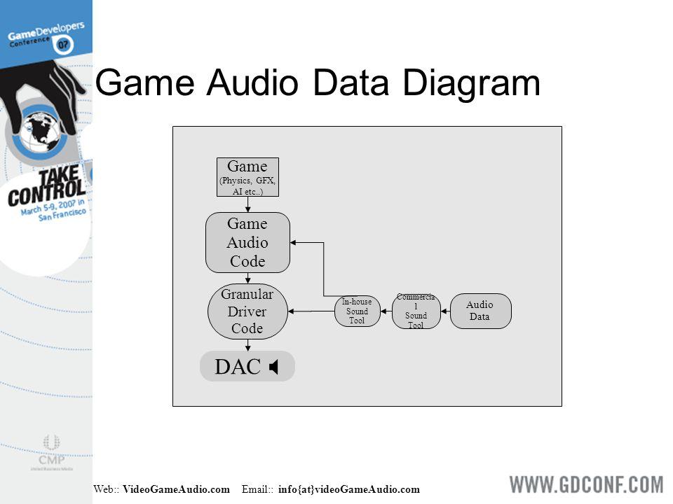 Web:: VideoGameAudio.com Email:: info{at}videoGameAudio.com Game Audio Data Diagram Game (Physics, GFX, AI etc..) Game Audio Code Granular Driver Code
