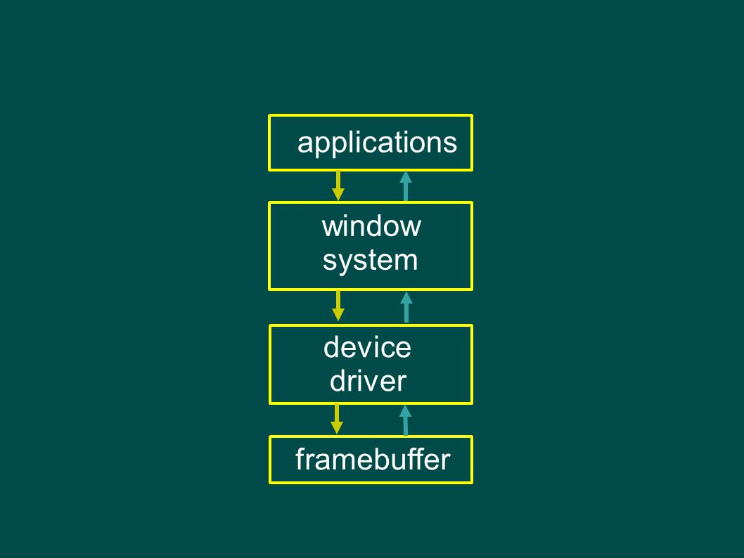 applications window system device driver framebuffer high-level requests interception and redirection ✗ stateful client hurts mobility ✗ app – window system synchronization