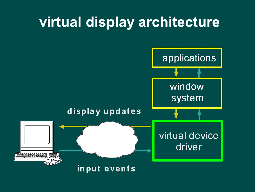 virtual display architecture